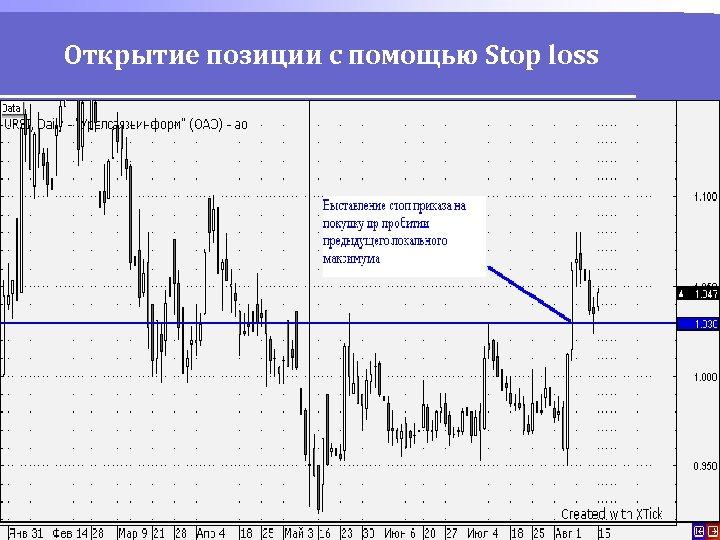 Открытие позиции с помощью Stop loss