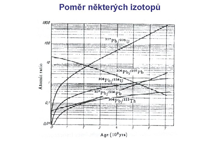jak řešit radiometrické datování problémy