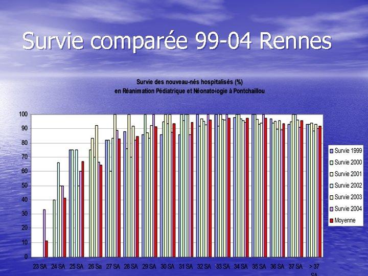 Survie comparée 99 -04 Rennes