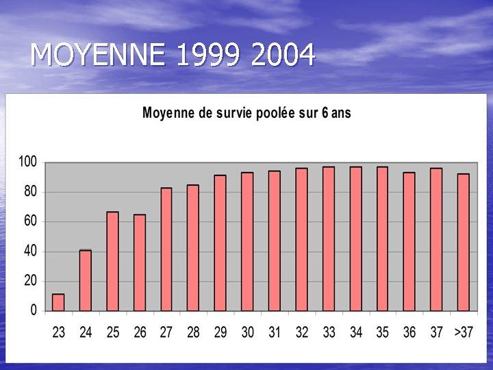 MOYENNE 1999 2004