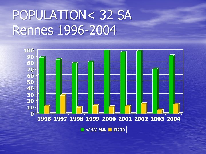 POPULATION< 32 SA Rennes 1996 -2004