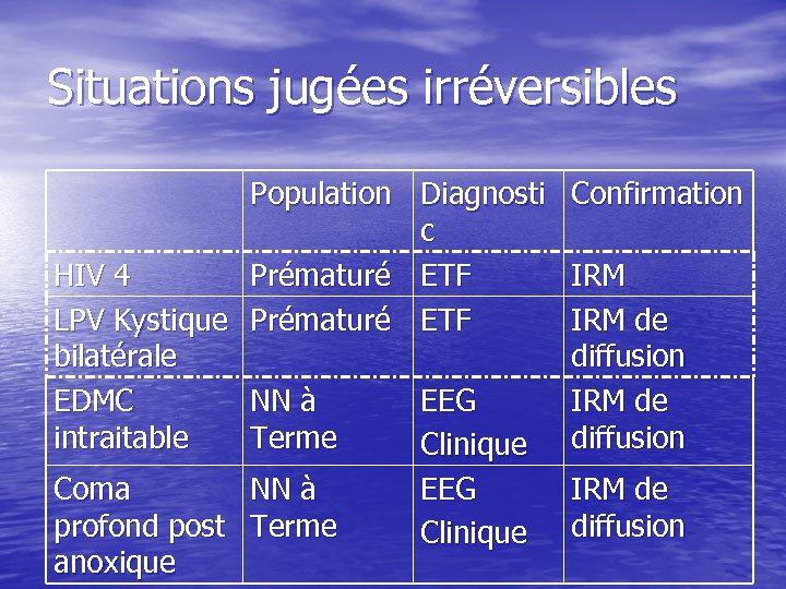 Situations jugées irréversibles Population Diagnosti Confirmation c HIV 4 Prématuré ETF IRM LPV Kystique