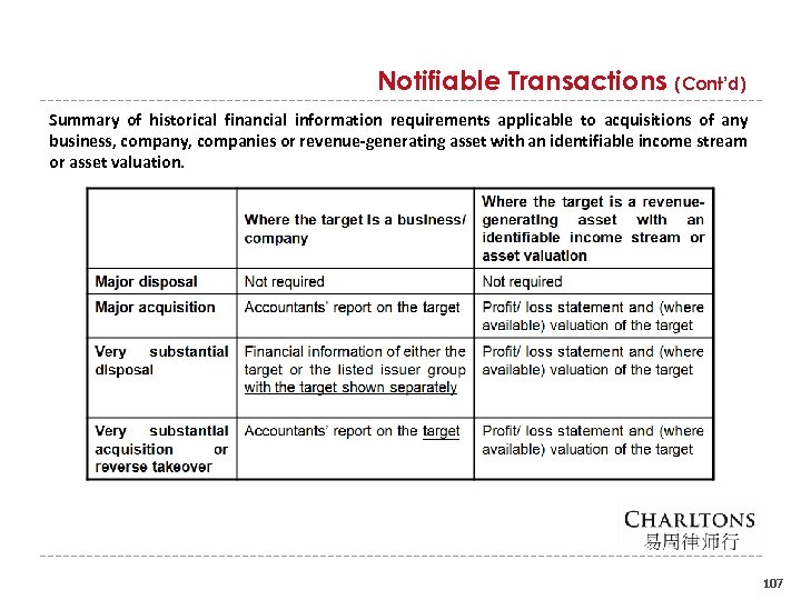 Notifiable Transactions (Cont'd) Summary of historical financial information requirements applicable to acquisitions of any