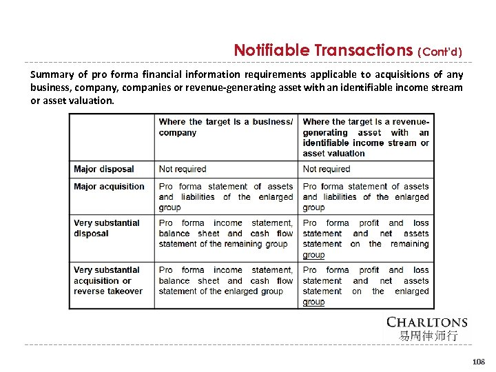 Notifiable Transactions (Cont'd) Summary of pro forma financial information requirements applicable to acquisitions of