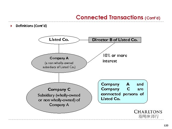 Connected Transactions (Cont'd) Definitions (Cont'd) Listed Co. Company A (a non wholly-owned subsidiary of
