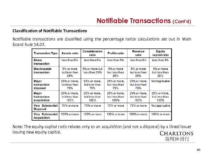 Notifiable Transactions (Cont'd) Classification of Notifiable Transactions Notifiable transactions are classified using the percentage