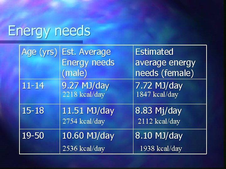 Energy needs Age (yrs) Est. Average Energy needs (male) 11 -14 9. 27 MJ/day