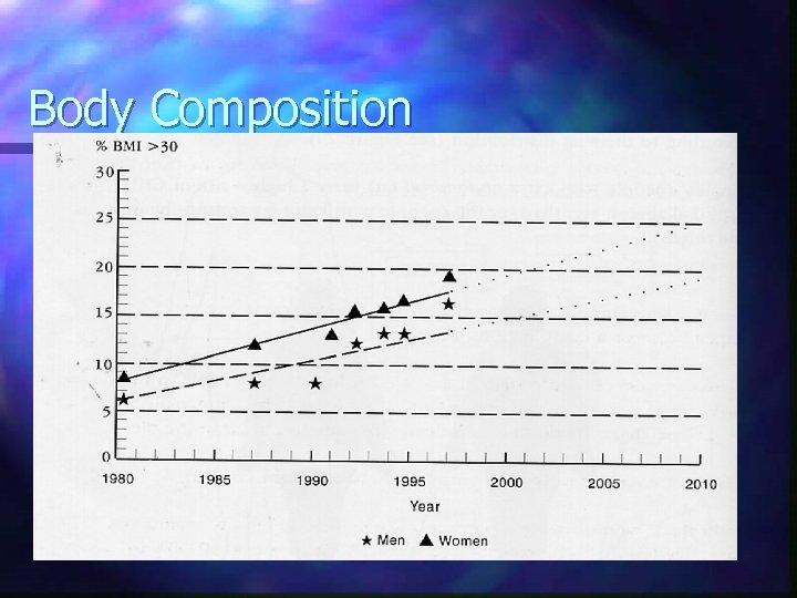 Body Composition n Body mass n n n Poor indicator of patient health (prognosis)