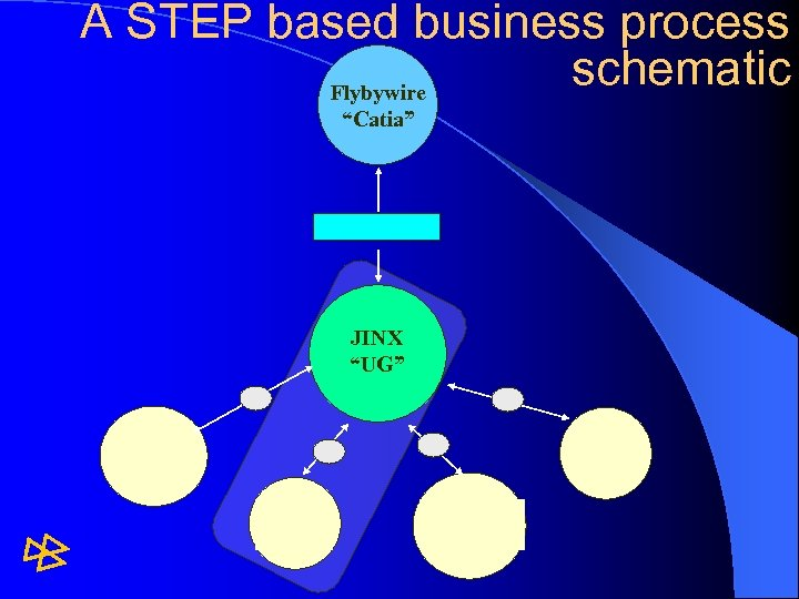 """A STEP based business process schematic Flybywire """"Catia"""" JINX """"UG"""""""
