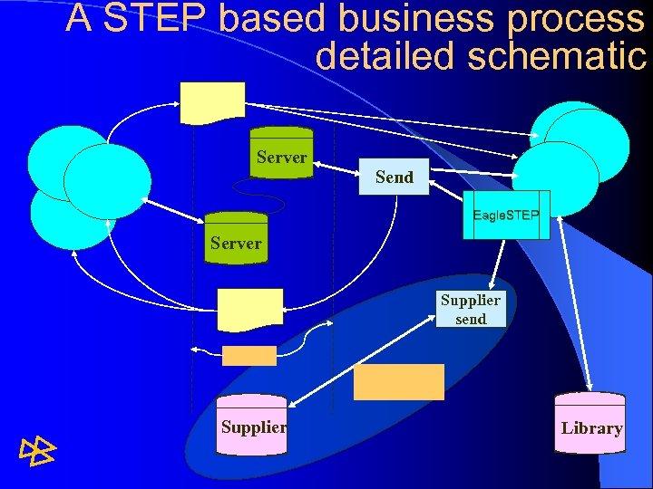 A STEP based business process detailed schematic Server Send Eagle. STEP Server Supplier send