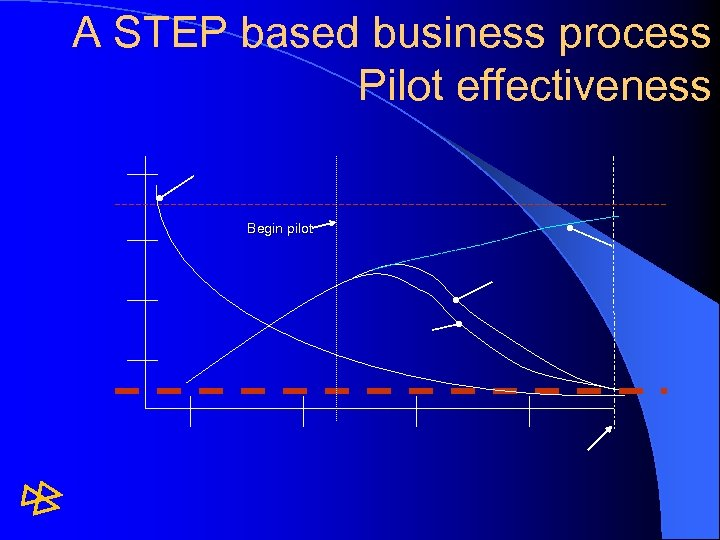 A STEP based business process Pilot effectiveness Begin pilot