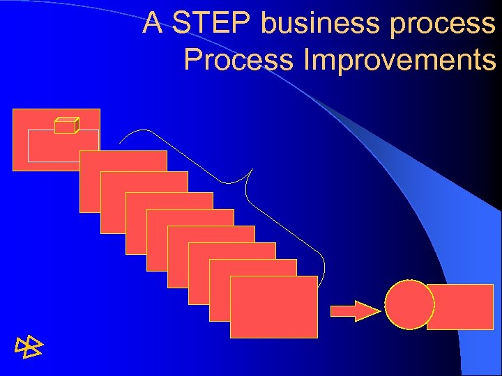 A STEP business process Process Improvements