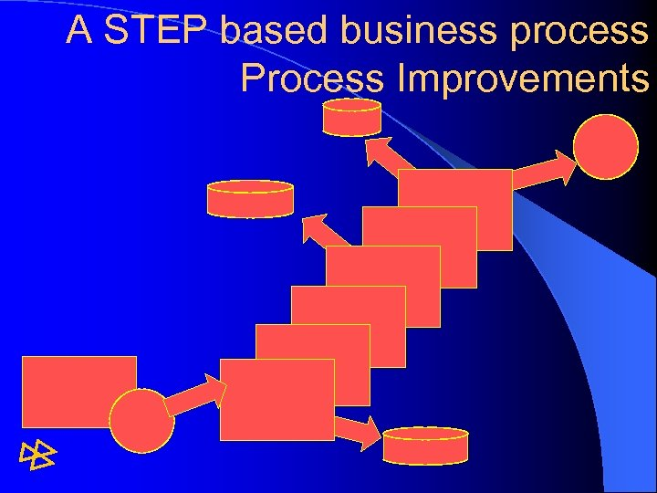 A STEP based business process Process Improvements