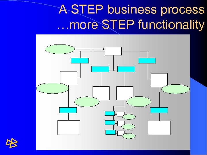 A STEP business process …more STEP functionality