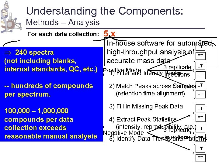 Understanding the Components: Methods – Analysis For each data collection: 5 x In-house software