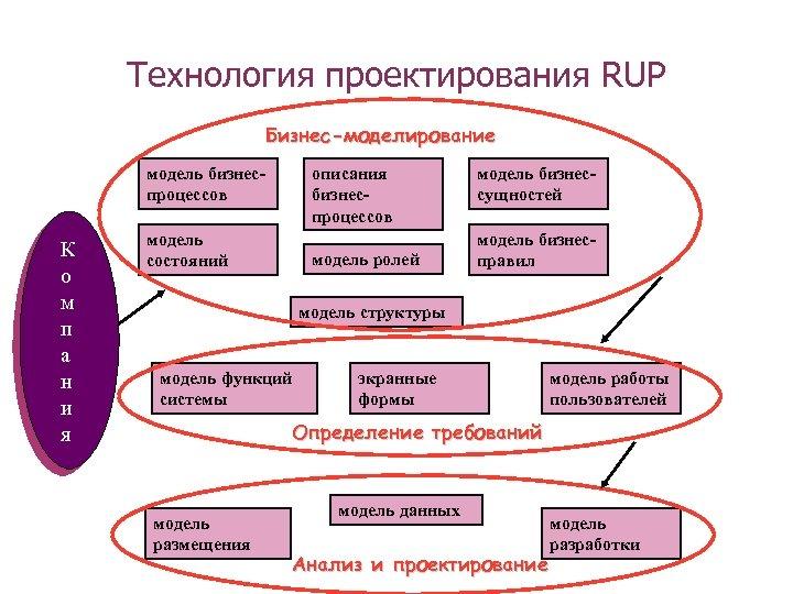 Технология проектирования RUP Бизнес-моделирование модель бизнеспроцессов К о м п а н и я