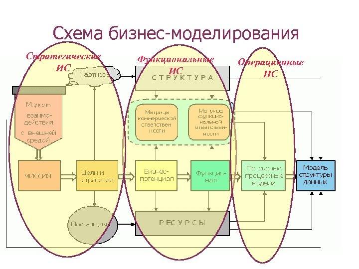 Схема бизнес-моделирования Стратегические ИС Функциональные ИС Операционные ИС
