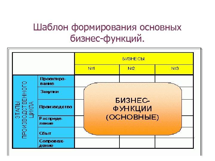 Шаблон формирования основных бизнес-функций.