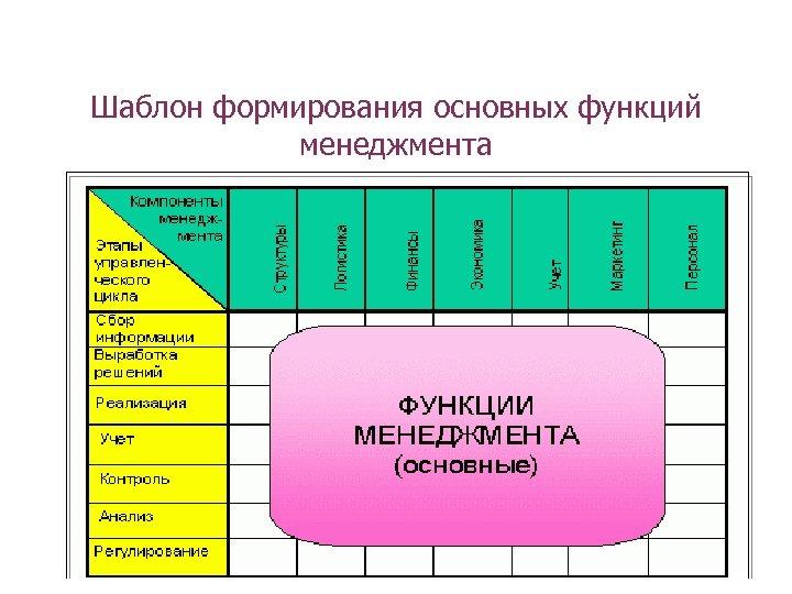 Шаблон формирования основных функций менеджмента