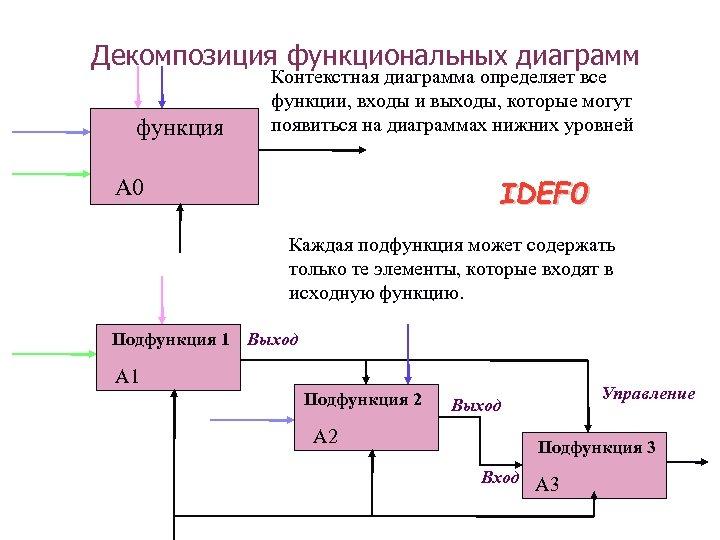Декомпозиция функциональных диаграмм функция Контекстная диаграмма определяет все функции, входы и выходы, которые могут