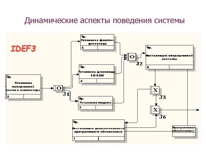 Динамические аспекты поведения системы IDEF 3