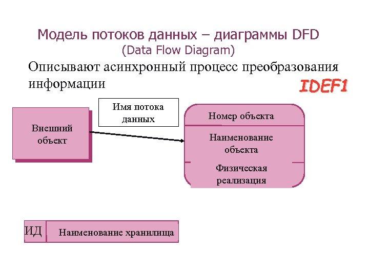 Модель потоков данных – диаграммы DFD (Data Flow Diagram) Описывают асинхронный процесс преобразования информации
