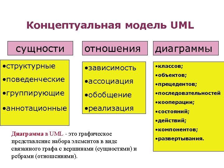 Концептуальная модель UML сущности • структурные отношения диаграммы • зависимость • классов; • поведенческие