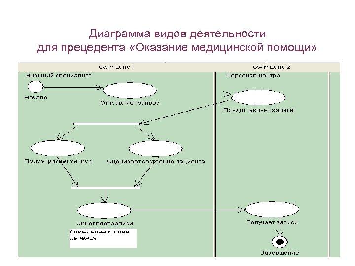 Диаграмма видов деятельности для прецедента «Оказание медицинской помощи»