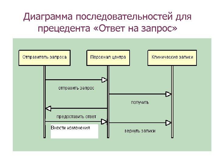 Диаграмма последовательностей для прецедента «Ответ на запрос»