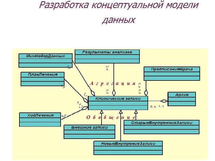Разработка концептуальной модели данных А г р е г а ц и я О