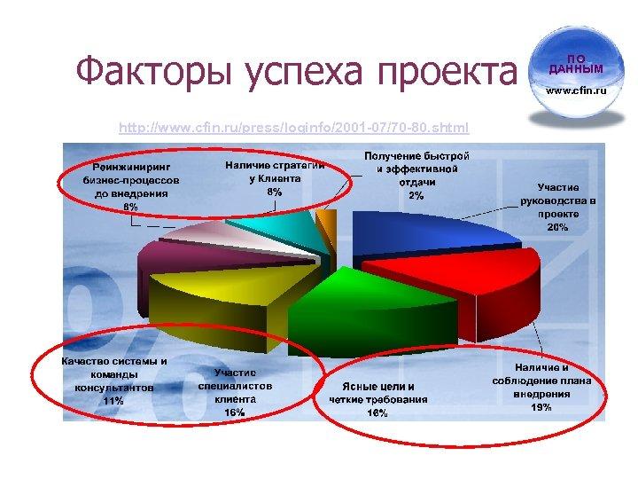 Факторы успеха проекта http: //www. cfin. ru/press/loginfo/2001 -07/70 -80. shtml ПО ДАННЫМ www. cfin.