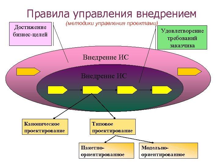 Правила управления внедрением Достижение бизнес-целей (методики управления проектами) Удовлетворение требований заказчика Внедрение ИС Каноническое