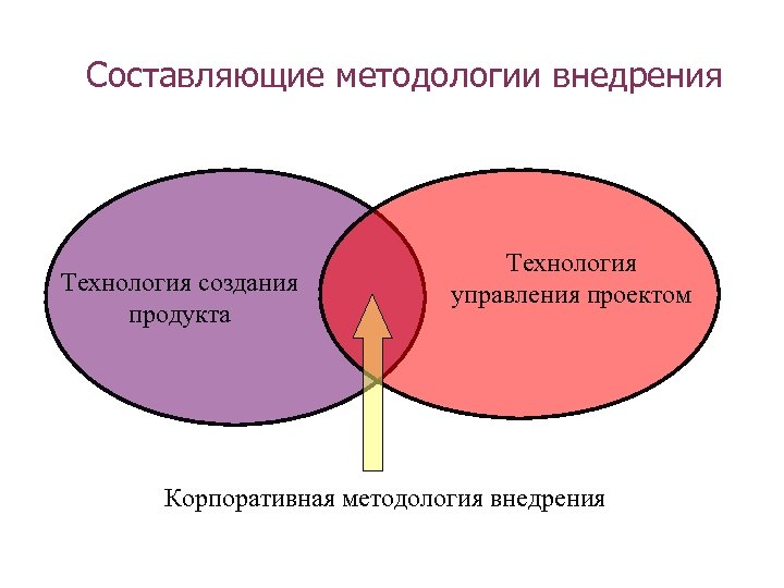 Составляющие методологии внедрения Технология создания продукта Технология управления проектом Корпоративная методология внедрения