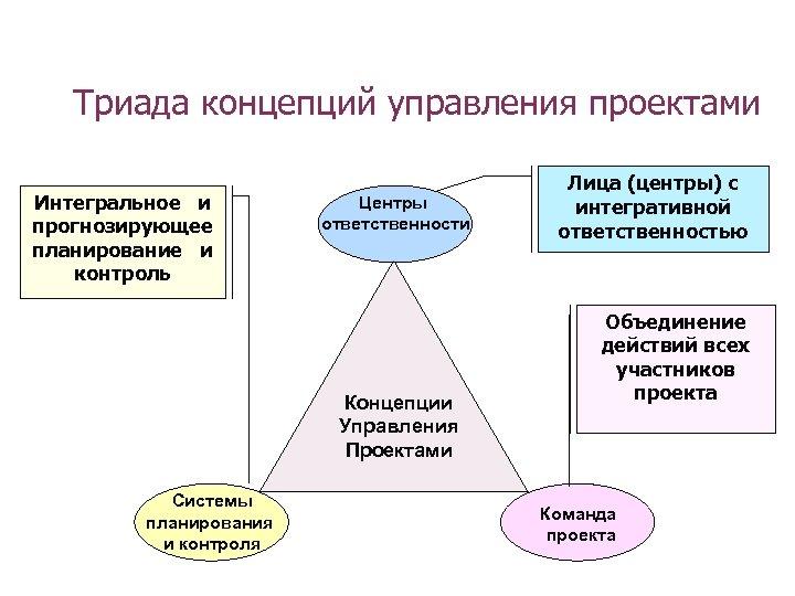 Триада концепций управления проектами Интегральное и прогнозирующее планирование и контроль Центры ответственности Концепции Управления