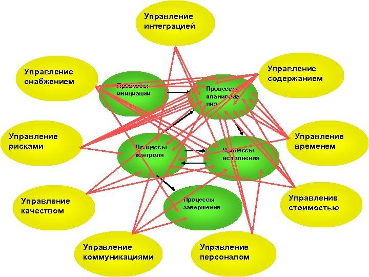 Управление интеграцией Управление снабжением Управление рисками Процессы инициации Управление содержанием Процессы планирова ния Процессы