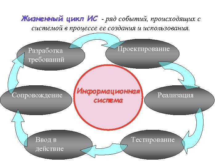 Жизненный цикл ИС - ряд событий, происходящих с системой в процессе ее создания и
