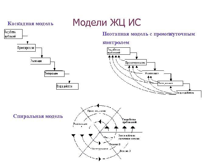 Каскадная модель Модели ЖЦ ИС Поэтапная модель с промежуточным контролем Спиральная модель