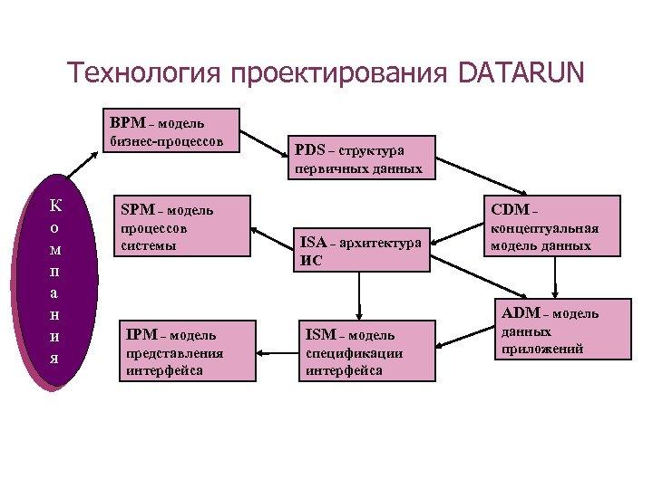 Технология проектирования DATARUN BPM – модель бизнес-процессов PDS – структура первичных данных К о