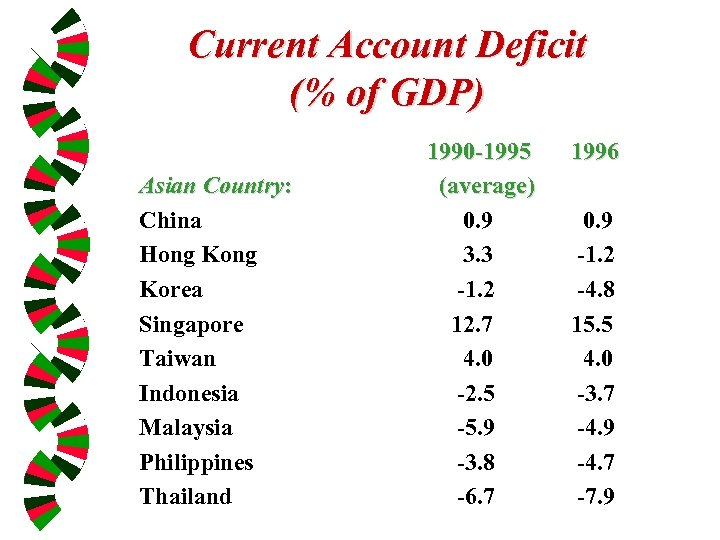 Current Account Deficit (% of GDP) Asian Country: China Hong Korea Singapore Taiwan Indonesia