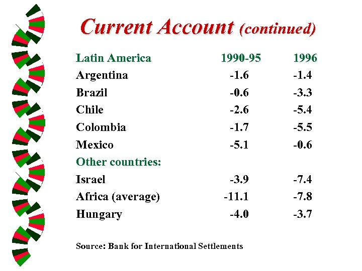 Current Account (continued) Latin America Argentina Brazil Chile Colombia Mexico Other countries: Israel Africa
