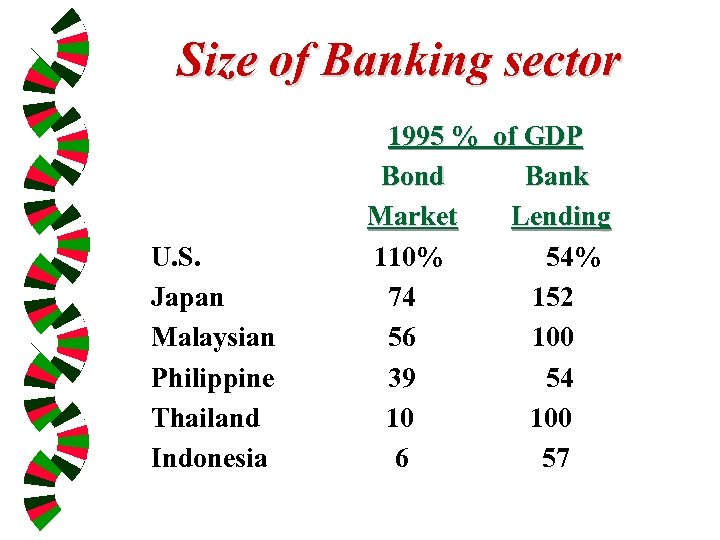Size of Banking sector U. S. Japan Malaysian Philippine Thailand Indonesia 1995 % of