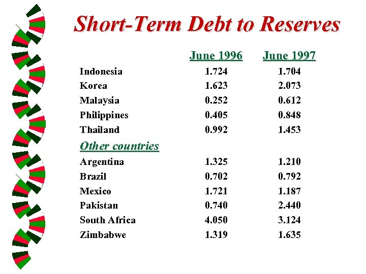 Short-Term Debt to Reserves June 1996 Indonesia Korea Malaysia Philippines Thailand June 1997 1.