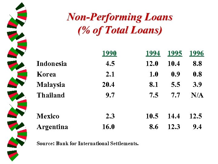 Non-Performing Loans (% of Total Loans) Indonesia Korea Malaysia Thailand 1990 4. 5 2.