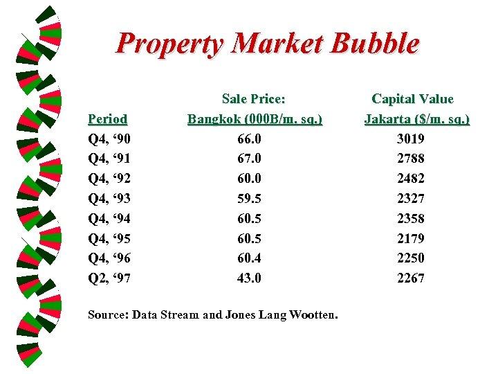 Property Market Bubble Period Q 4, ' 90 Q 4, ' 91 Q 4,