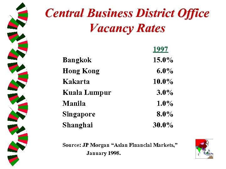 Central Business District Office Vacancy Rates Bangkok Hong Kakarta Kuala Lumpur Manila Singapore Shanghai