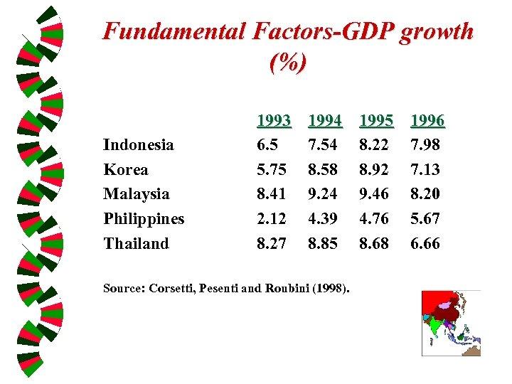 Fundamental Factors-GDP growth (%) Indonesia Korea Malaysia Philippines Thailand 1993 6. 5 5. 75