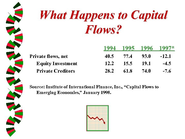 What Happens to Capital Flows? 1994 1995 1996 1997* Private flows, net Equity Investment