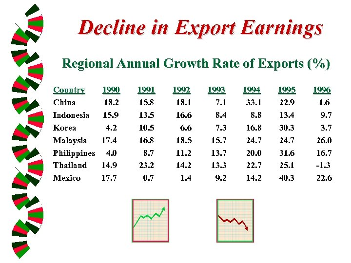 Decline in Export Earnings Regional Annual Growth Rate of Exports (%) Country China Indonesia