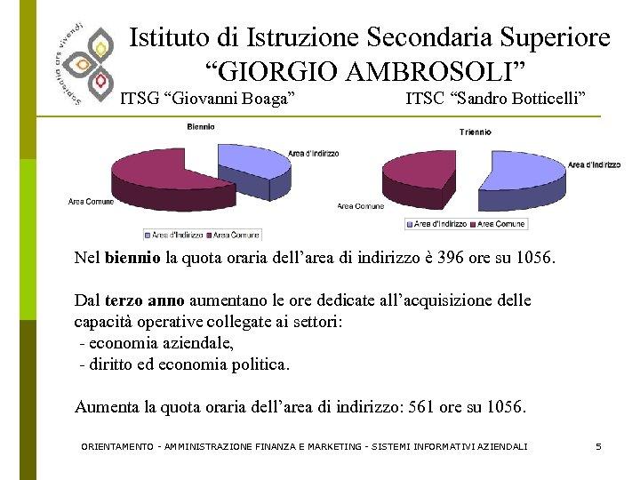 """Istituto di Istruzione Secondaria Superiore """"GIORGIO AMBROSOLI"""" ITSG """"Giovanni Boaga"""" ITSC """"Sandro Botticelli"""" Nel"""