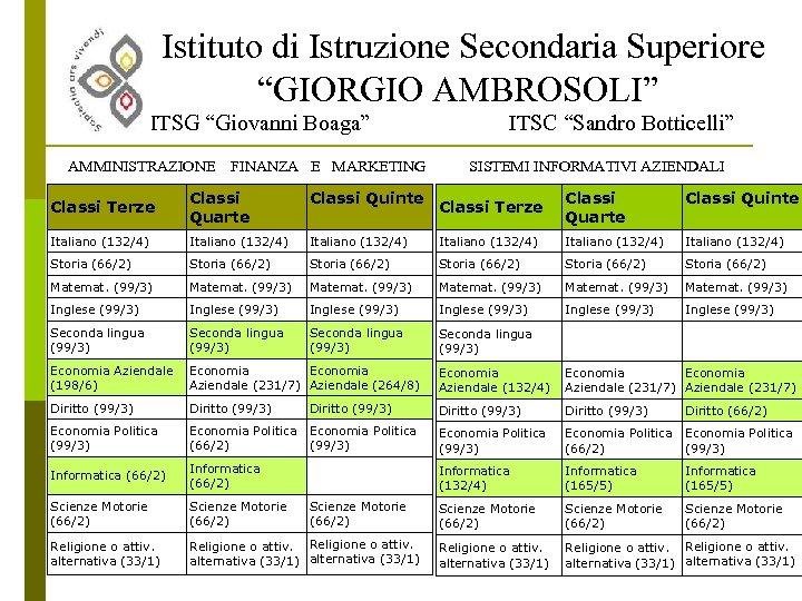 """Istituto di Istruzione Secondaria Superiore """"GIORGIO AMBROSOLI"""" ITSG """"Giovanni Boaga"""" AMMINISTRAZIONE FINANZA E MARKETING"""